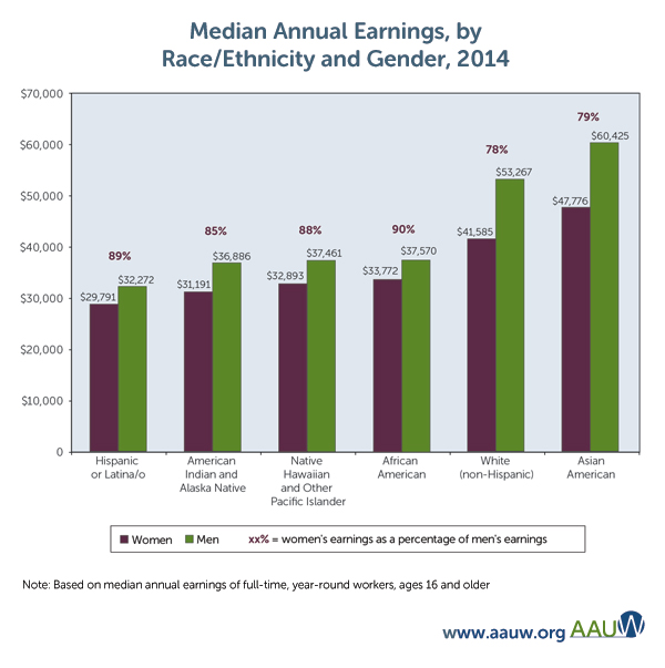 Gender Pay Gap for WOC via AAUW