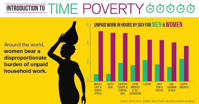 Time Poverty Infographic